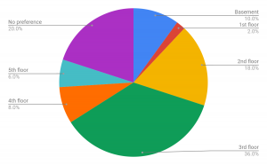 Pie Chart on Millar Library Usage