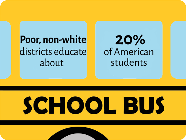 """Yellow school bus with text info in windows: """"Poor non-white districts educate about 20% of American students."""" Illustrated by Dilla Hanifah"""