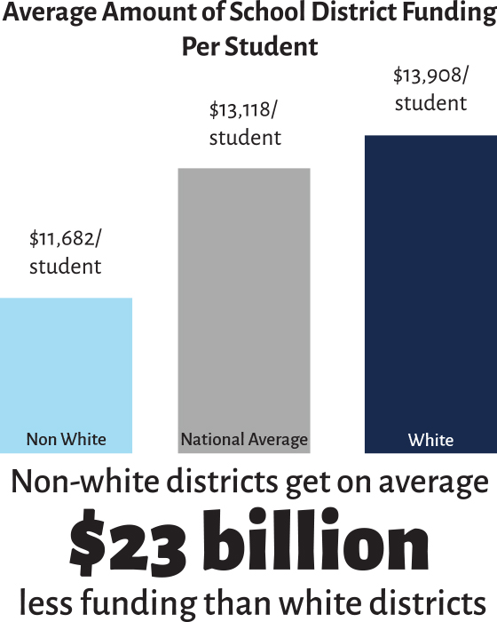 Bar graph depicting the difference of school district funding categorized as Non-white district, Average, and White. Non-white districts receive $23 billion less funding.
