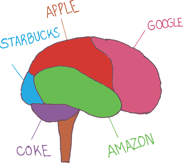 "Colorful illustration of a brain, different sections are labeled ""Starbucks,"" ""Amazon,"" ""Apple,"" ""Google,"" and ""Coke."""